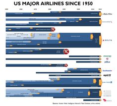 Timeline: Major U.S. Airline Merger Activity, 1950-2015 | Things With Wings - Aviation Week