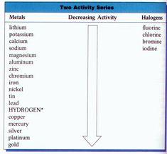 Chemistry Activity Series Of Metals | Metalen en legeringen ...