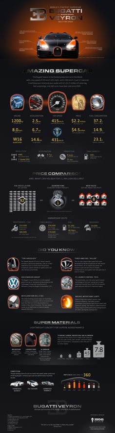 #Infografía del Bugatti Veyron - The World's Fastest Supercar
