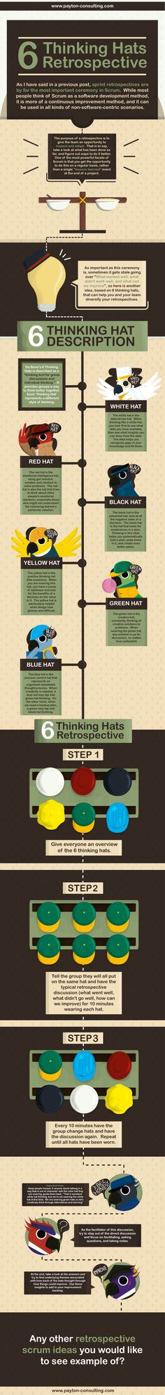 6 Thinking Hats Retrospective #agile #scrum #retrospective