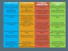 Τι είναι παθητικο-επιθετική συμπεριφορά; Τι είναι διεκδικητική; Μάθετε διαβάζοντας το φυλλάδιο της ομάδας ειδικών του Psygrams. Psychology, Coaching, Tips, Psicologia, Training, Advice