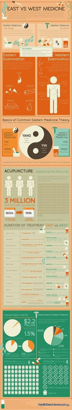 "This Infographic entitled ""East vs. West Medicine"" illustrates some of the key differences between the two approaches, including the history, basic theory, examination and diagnosis, and the duration of treatment for certain ailments and conditions."