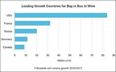 While glass bottles continue to dominate as preferred pack format in wine, new pack types are increasingly being introduced. With 6% retail ...