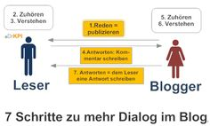 HR-Blogs: Wo bleibt das Leser-Feedback? Seo Analytics, Integrity, Blog, Content, Learning, Writing, Culture, Data Integrity, Studying