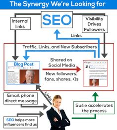 SEO is growing up and can no longer operate in a silo. Successful SEO efforts will be one component of a larger marketing plan, but an important and integrated component of that plan. Internet Advertising, Internet Marketing, Online Marketing, Digital Marketing, Media Marketing, Social Marketing, Seo Strategy, Content Marketing Strategy, Seo Help