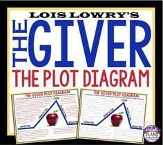 an analysis of the topic of the giver by lois lowry The giver by lois lowry pre-reading activities 1 ask students to create an ideal society 2 what are the rights that will be granted to all citizens.