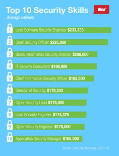 Free Professional Resume » cyber security certificate salary ...