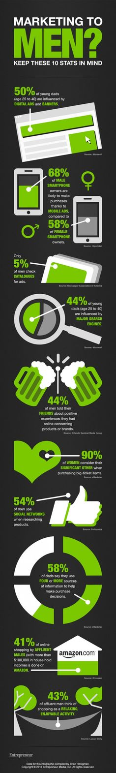 Useful Stats To Understand The Purchasing Behaviour Of Men - Infographic