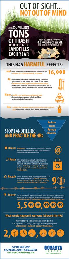 Over 250 million tons of trash is buried each year in U.S. landfills. Unfortunately, many people haven't taken the time to understand the full scope of negative effects of putting that much trash in landfills - until now. Read and share this infographic which underscores the harmful effects of landfilling and encourages practicing the four R's (reduce, reuse, recycle and recover energy-from-waste) as a sustainable alternative.