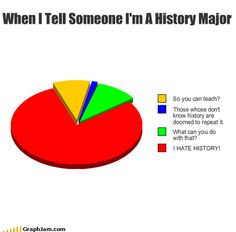 History what are the best majors
