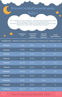 Der Schlafbedarf Von Babys- Soviel Sollte Dein Baby Schlafen How much sleep does my baby need? Is it sleeping too little or too much? Many questions torment freshly baked parents. In this article you will learn how much sleep babies need on average. Nouveaux Parents, Baby Bikini, Sleeping Too Much, Baby Zimmer, Baby Blog, Baby List, Baby Needs, Happy Baby, Baby Hacks