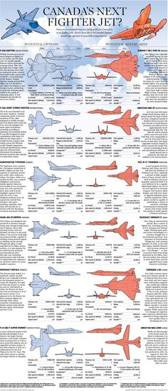 Canada's fighter jet options and potential adversaries in the sky Military Jets, Military Weapons, Military Aircraft, Air Fighter, Fighter Jets, F22 Raptor, Aircraft Design, Military Equipment, Jet Plane