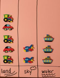 Use for Transportation Unit. Hands-On Math Activities for Preschoolers where they have to put the the objects in the right column. Transportation Theme Preschool, Preschool Themes, Preschool Lessons, Preschool Classroom, Classroom Activities, Preschool Crafts, Kindergarten, Transportation Activities For Preschoolers, Sorting Activities