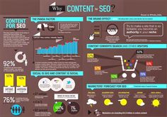 Content is king in SEO You'll hear that phrase over and over again when it comes to SEO success. #DigitalMarketing #SEO #contentmarketingstrategy