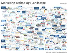 Marketing Landscape Infographic via @Curagami