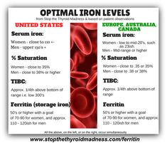 Thyroid patients have learned a LOT about optimal iron levels! http://www.stopthethyroidmadness.com/ferritin