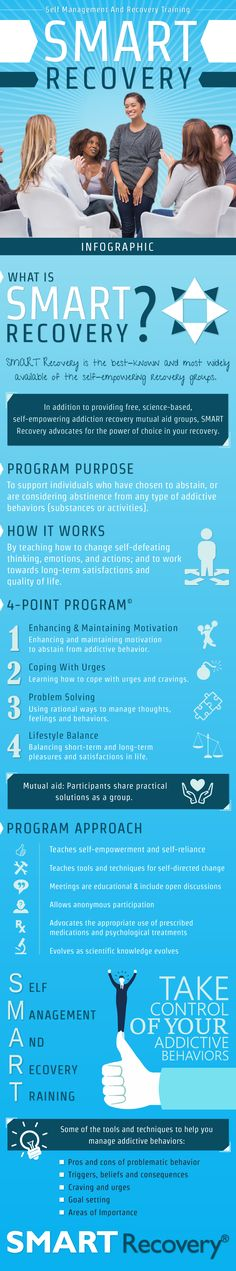 SMART Recovery Infographic | SMART Recovery®