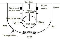 half-court basketball terms