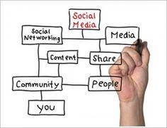 ¿Cómo es en base un Social Media Plan?