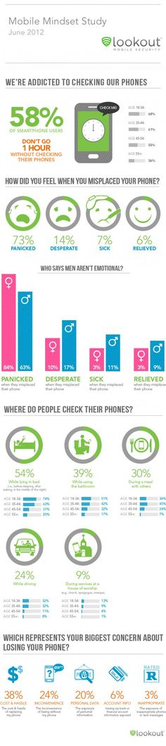 Survey Says: U.S. Smartphone Users Can't Live Without Their Phones - Infographic from Free Phone Charging .com