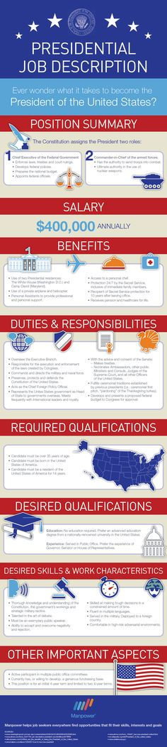 """Some jobs have an easier interview process than others. And then you have the extreme job interview: the U.S. president and U.S. vice president. These candidates are being evaluated for days, months and even years through campaigns, conventions and debates. Talk about a long hiring process for the ultimate """"temporary"""" job! http://dailyinfographic.com/wp-content/uploads/2012/11/MP_Pres_Job_Description.png"""