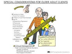 Nursing School: Basic Care Mnemonics Older Adult Clients Nursing Study Tips, Nursing Board, Nursing Career, Ob Nursing, Surgical Nursing, Nursing Degree, Nursing Assessment, Nursing Mnemonics, Geriatric Nursing