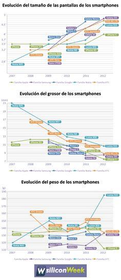 Evolución del tamaño, grosor y peso de los smartphones #infografia