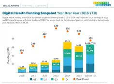 Rock Health, StartUp Health offer differing insights into Q3, year-to-date digital health funding   MobiHealthNews