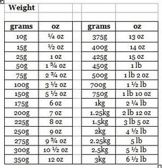 The Adams Family Cookbook Weight Conversion Chart Measurement