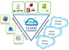 This is my favorite image of what Cloud Foundry is and what is provides. As an open PaaS, it also allows you to add your own languages, frameworks and services. Cloud Foundry, My Favorite Image, Languages, Clouds, Idioms, Cloud