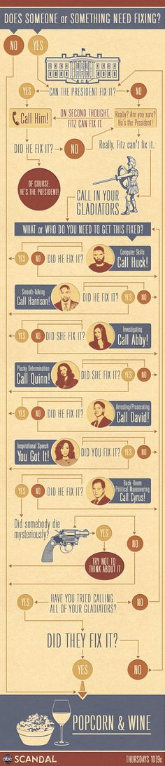 Olivia Pope's Fixer Flowchart - From the awesome ABC TV series Scandal
