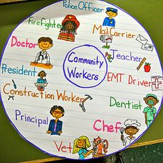 Community Workers Circle map; great for launching the unit