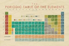 "30x20"" Vintage Inspired Periodic Table - Science Classroom Poster - $19.99"