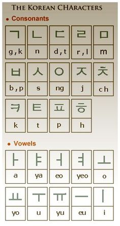The Korean Alphabet System (Hangul is a featural alphabet of 24 consonant and vowel letters) Korean Words Learning, Korean Language Learning, Language Study, Learn A New Language, The Words, Learn Hangul, Korean Writing, Korean Lessons, Korean Phrases