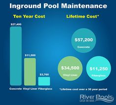 Want to see how inground pool maintenance costs differ across the inground pool types? This infographic breaks down ten year and lifetime maintenance costs across concrete, fiberglass, and vinyl liner pools! Check out our article on riverpoolsandspas.com for more infographics explaining cost, DIY, installation, and more. #ingroundpools #swimmingpools #home Swimming Pool Cost, Swimming Pool Maintenance, Fiberglass Swimming Pools, Cheap Inground Pool, Fiberglass Pool Manufacturers, Pool Kits, Vinyl Pool, Concrete Pool, Pool Installation