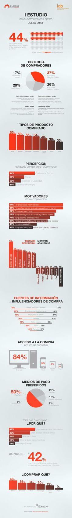 I Estudio de eCommerce en España - junio 2013. El contenido del site y los blogs influencian en más del 60% la decisión de compra.