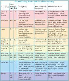 DASH diet guidelines