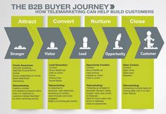 The Buyer Journey - How Telemarketing Can Help Convert Strangers to Customers Marketing Process, Content Marketing Strategy, Inbound Marketing, Marketing Plan, Marketing Digital, Business Marketing, Marketing Logo, Marketing Quotes, Business Model
