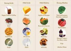 Acid/Alkaline Foods