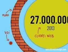 I 3 vantaggi di avere un sito web nel 2017 • Non Solo Web Design