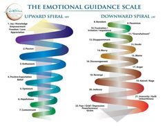 "The Emotional Guidance Scale. Image based on the book ""Ask and It is Given"", 2010, p. 114, by Esther Hicks and Jerry Hicks."
