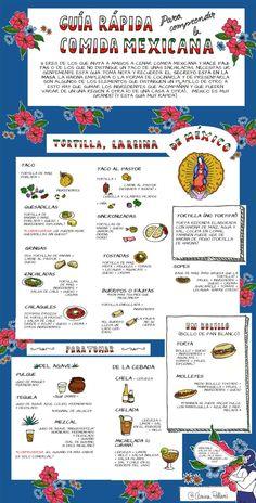Guía de la comida mexicana ¿Has ido alguna vez a comer a un mexicano? ¿Tienes pensado ir pero no conoces la comida mexicana? El País ha publicado una guía que puede sernos útil a los que no estamos muy al tanto del tema. Fue...