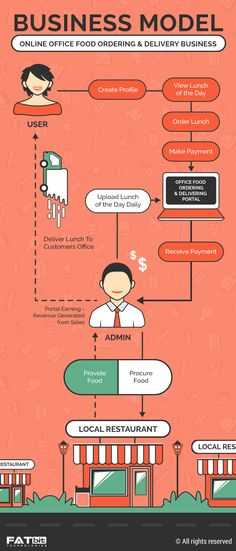 Business model- Online food ordering and delivery business (Infographic)