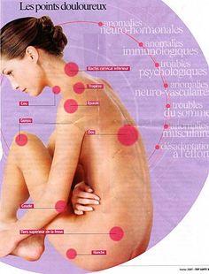 Kiné Ostéo-La fibromyalgie