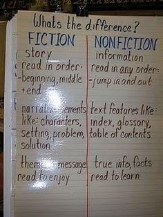 Fiction/Non Fiction anchor chart