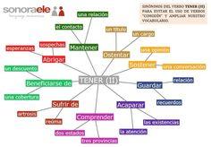 ONLINE SPANISH - 50% OF SONORA ELE (TESTING GROUNDS): EVITEMOS EL ABUSO DE HACER, PONER, HABER Y TENER