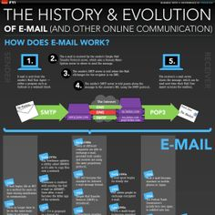 The History And Evolution Of Email  title=