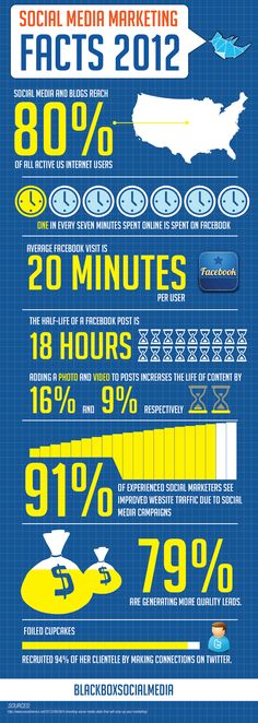 Social Media Marketing facts 2012 #infographic