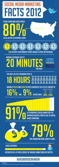 #SocialMedia #Marketing Facts 2012