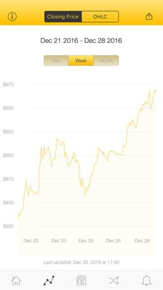 The latest Bitcoin Price Index is 969.39 USD http://www.coindesk.com/price/ via @CoinDesk App